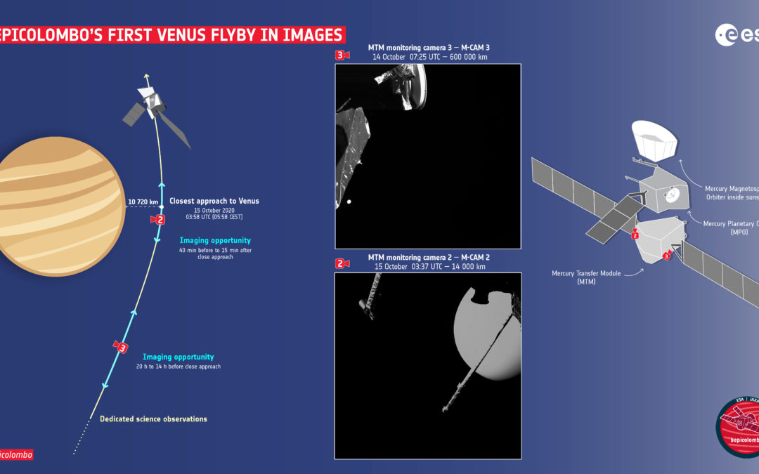 BepiColombo's first Venus flyby in images
